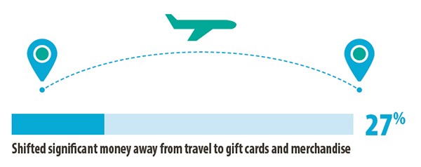 Shifted significant money away from travel to gift cards and merchandise - 27%